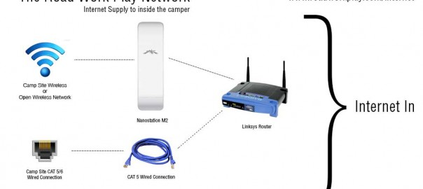 Our Camper Internet Configuration